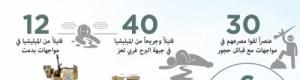 سبت الهزائم للحوثيين .. مقتل وإصابة 82 وتدمير 6 مدرعات