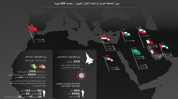عام دامٍ شُردت فيه الحكومة وحَكم الحوثيين والقاعدة :  بالتاريح رصد أبرز المحطات التي شهدتها الساحة اليمنية خلال العام 2015
